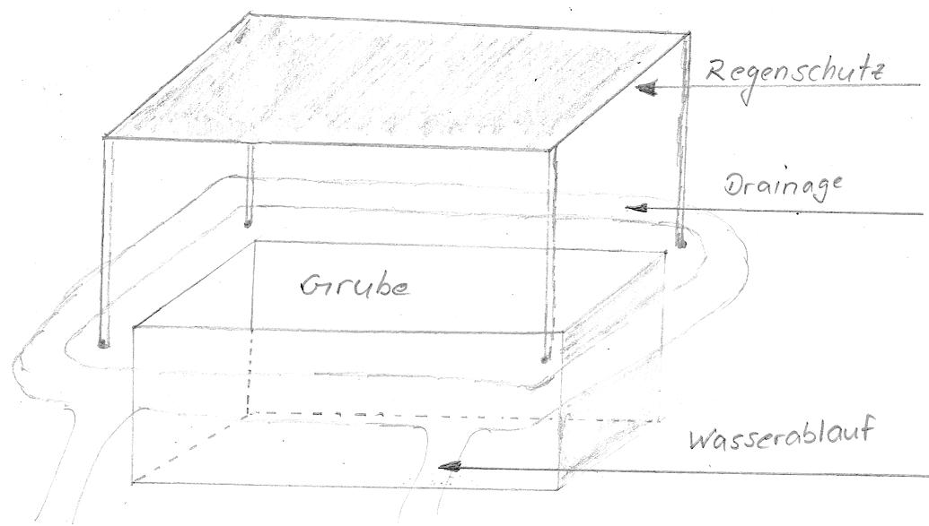 Zeichnung einer Notfallgrube - Schematische Erklärung